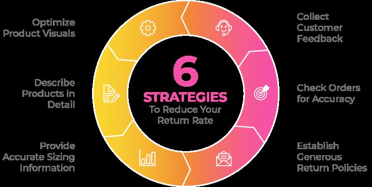 ecommerce-return-rate-strategies