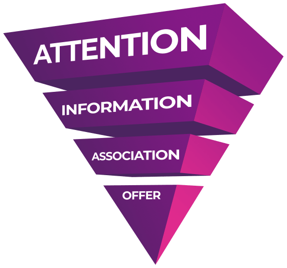 aiao-ecommerce-marketing-funnel