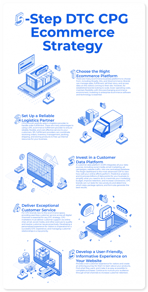 DTC CPG ecommerce strategy